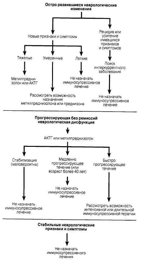 Стандарт лечения рассеянного склероза